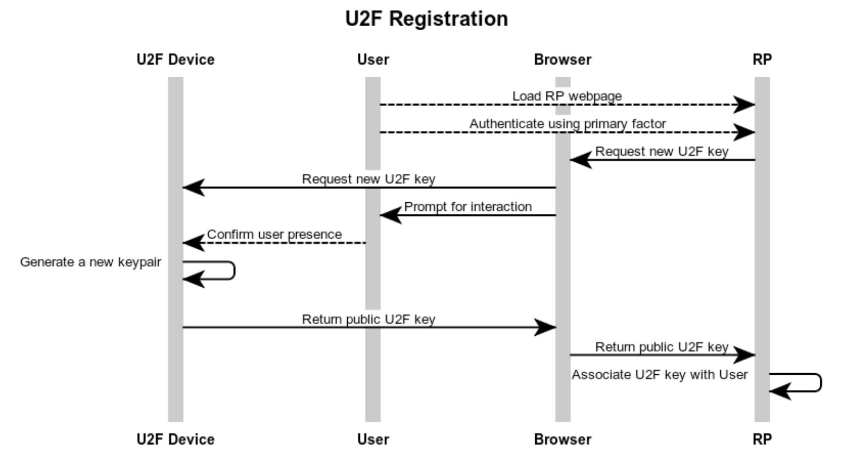 注册U2F设备