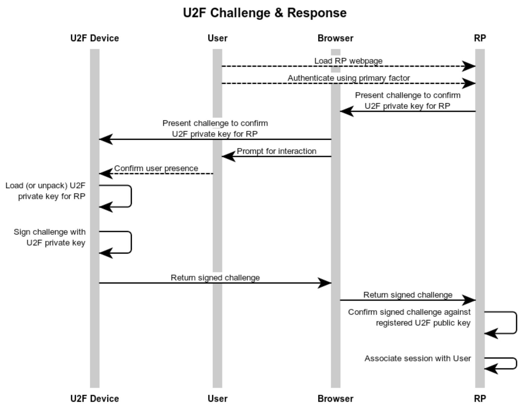 使用U2F设备验证用户身份