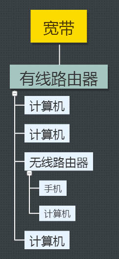 有线路由器与无线路由器混合网络结构